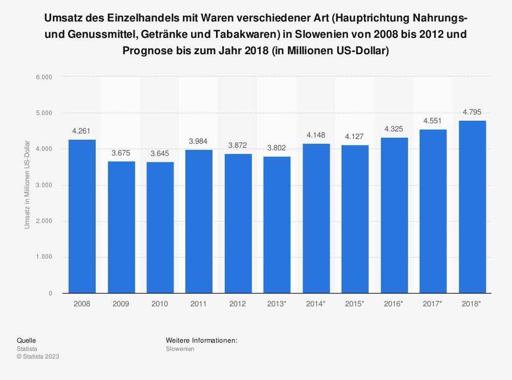 Statistik: Umsatz des Einzelhandels mit Waren verschiedener Art (Hauptrichtung Nahrungs- und Genussmittel, Getränke und Tabakwaren) in Slowenien von 2008 bis 2012 und Prognose bis zum Jahr 2018 (in Millionen US-Dollar) | Statista
