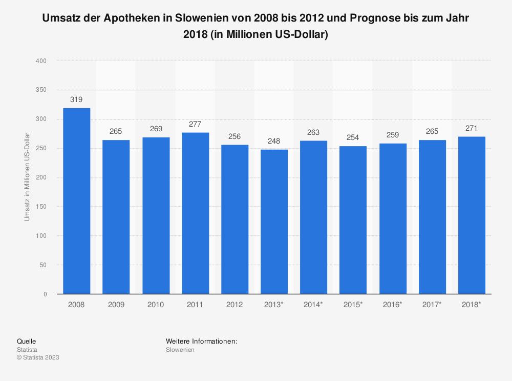 Statistik: Umsatz der Apotheken in Slowenien von 2008 bis 2012 und Prognose bis zum Jahr 2018 (in Millionen US-Dollar) | Statista
