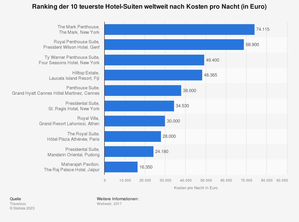 Statistik: Ranking der 10 teuerste Hotel-Suiten weltweit nach Kosten pro Nacht (in Euro)  | Statista