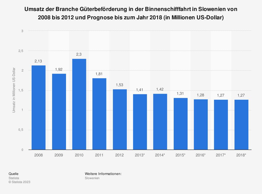 Statistik: Umsatz der Branche Güterbeförderung in der Binnenschifffahrt in Slowenien von 2008 bis 2012 und Prognose bis zum Jahr 2018 (in Millionen US-Dollar) | Statista