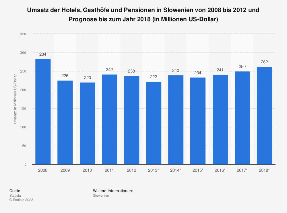 Statistik: Umsatz der Hotels, Gasthöfe und Pensionen in Slowenien von 2008 bis 2012 und Prognose bis zum Jahr 2018 (in Millionen US-Dollar)   Statista