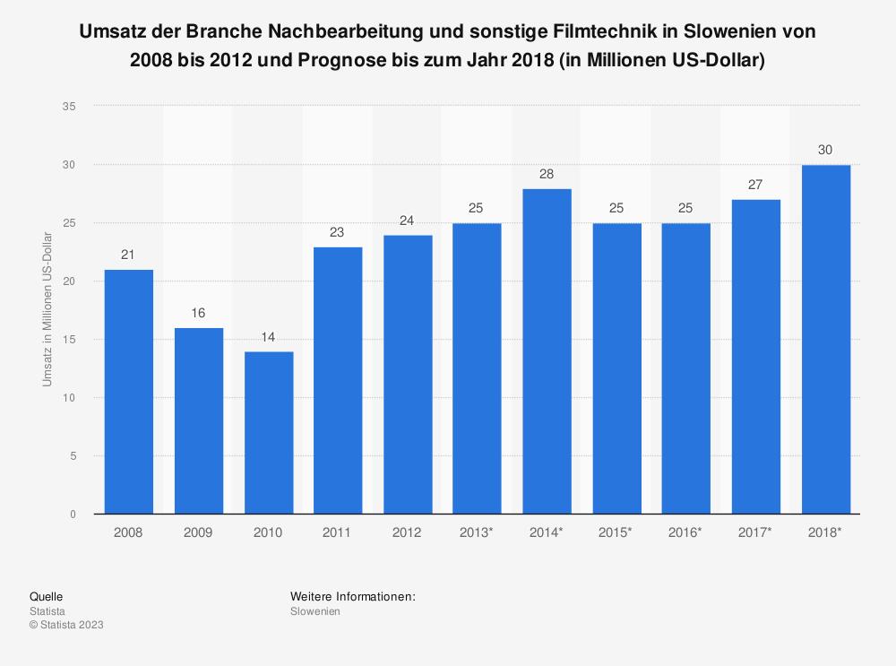 Statistik: Umsatz der Branche Nachbearbeitung und sonstige Filmtechnik in Slowenien von 2008 bis 2012 und Prognose bis zum Jahr 2018 (in Millionen US-Dollar) | Statista