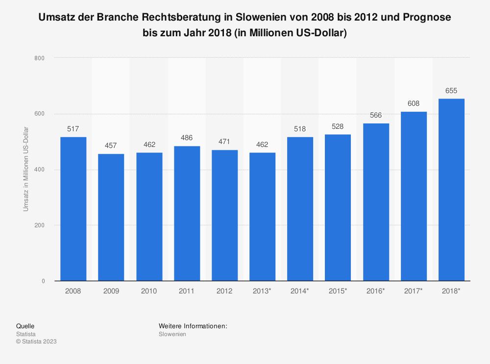 Statistik: Umsatz der Branche Rechtsberatung in Slowenien von 2008 bis 2012 und Prognose bis zum Jahr 2018 (in Millionen US-Dollar) | Statista