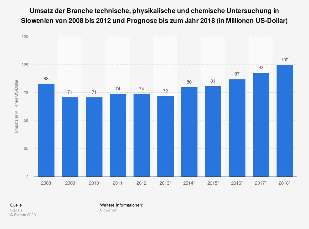 Statistik: Umsatz der Branche technische, physikalische und chemische Untersuchung in Slowenien von 2008 bis 2012 und Prognose bis zum Jahr 2018 (in Millionen US-Dollar) | Statista