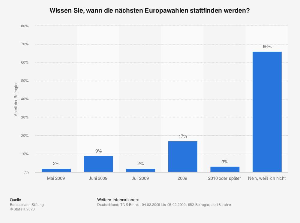 Statistik: Wissen Sie, wann die nächsten Europawahlen stattfinden werden? | Statista