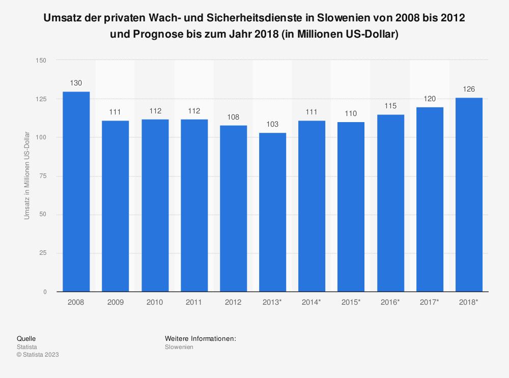 Statistik: Umsatz der privaten Wach- und Sicherheitsdienste in Slowenien von 2008 bis 2012 und Prognose bis zum Jahr 2018 (in Millionen US-Dollar) | Statista