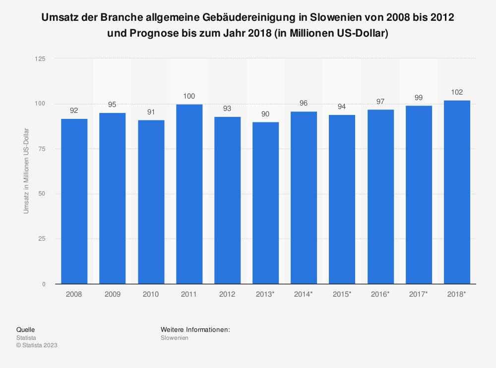 Statistik: Umsatz der Branche allgemeine Gebäudereinigung in Slowenien von 2008 bis 2012 und Prognose bis zum Jahr 2018 (in Millionen US-Dollar) | Statista