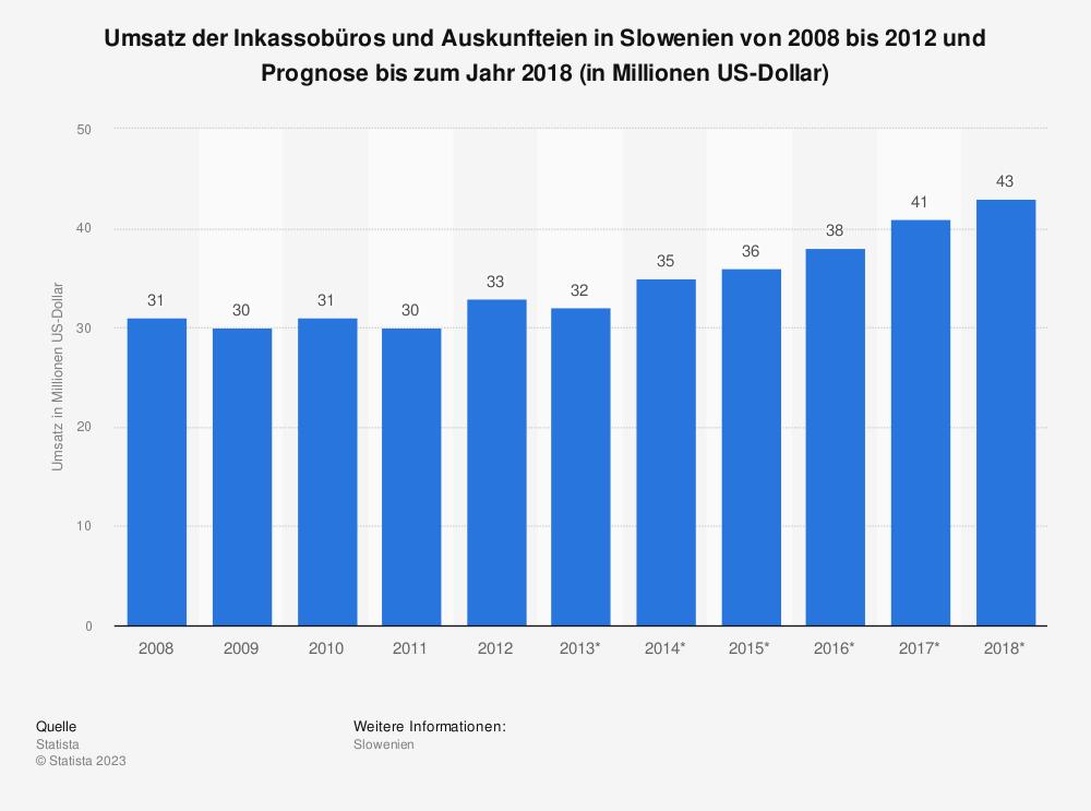 Statistik: Umsatz der Inkassobüros und Auskunfteien in Slowenien von 2008 bis 2012 und Prognose bis zum Jahr 2018 (in Millionen US-Dollar) | Statista