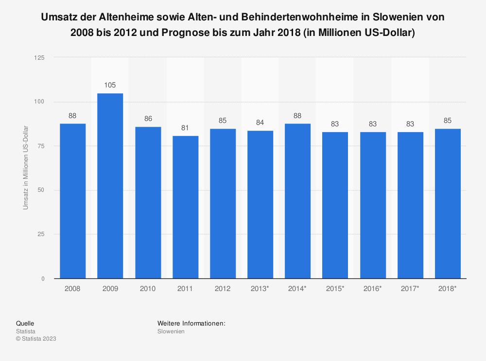 Statistik: Umsatz der Altenheime sowie Alten- und Behindertenwohnheime in Slowenien von 2008 bis 2012 und Prognose bis zum Jahr 2018 (in Millionen US-Dollar)   Statista