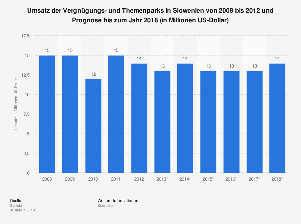 Statistik: Umsatz der Vergnügungs- und Themenparks in Slowenien von 2008 bis 2012 und Prognose bis zum Jahr 2018 (in Millionen US-Dollar)   Statista