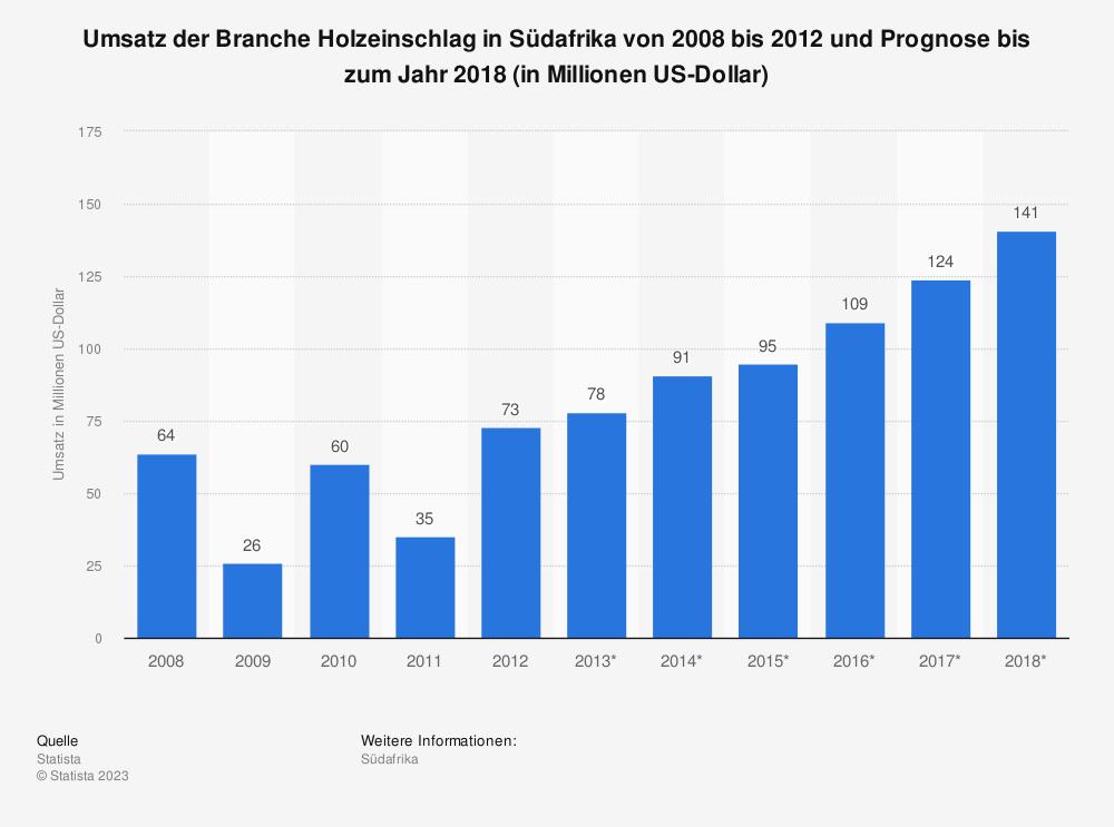 Statistik: Umsatz der Branche Holzeinschlag in Südafrika von 2008 bis 2012 und Prognose bis zum Jahr 2018 (in Millionen US-Dollar) | Statista