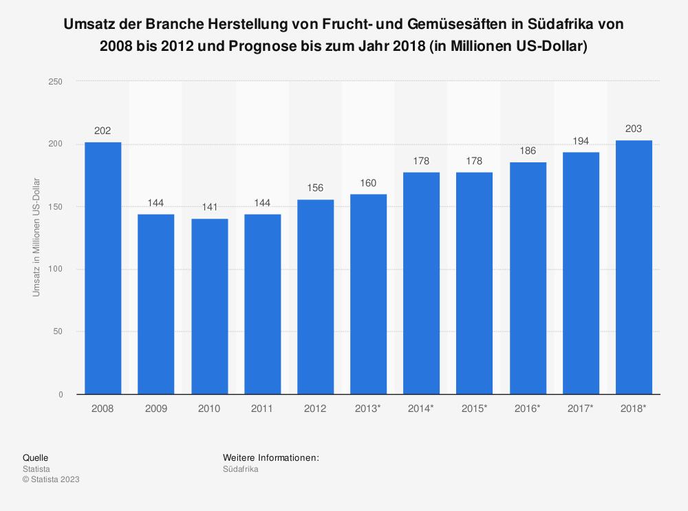 Statistik: Umsatz der Branche Herstellung von Frucht- und Gemüsesäften in Südafrika von 2008 bis 2012 und Prognose bis zum Jahr 2018 (in Millionen US-Dollar) | Statista