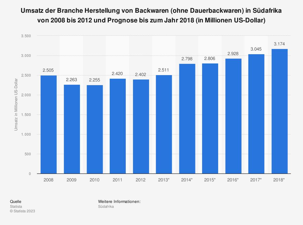 Statistik: Umsatz der Branche Herstellung von Backwaren (ohne Dauerbackwaren) in Südafrika von 2008 bis 2012 und Prognose bis zum Jahr 2018 (in Millionen US-Dollar) | Statista