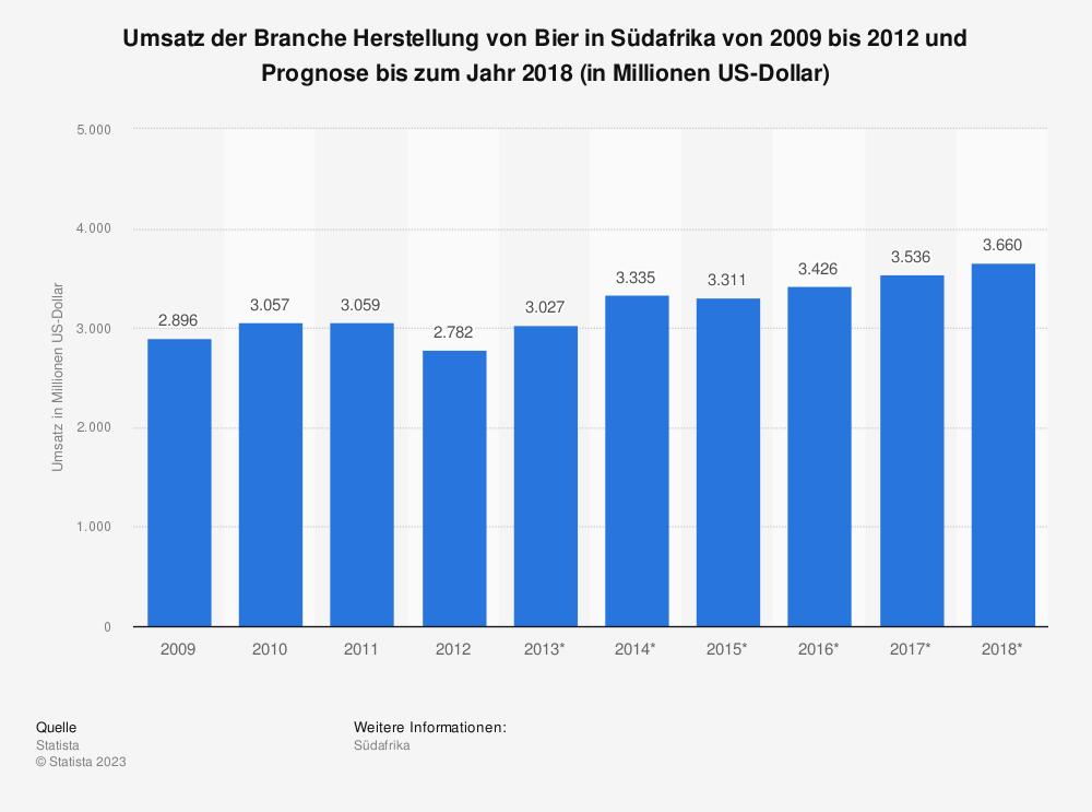 Statistik: Umsatz der Branche Herstellung von Bier in Südafrika von 2009 bis 2012 und Prognose bis zum Jahr 2018 (in Millionen US-Dollar)   Statista