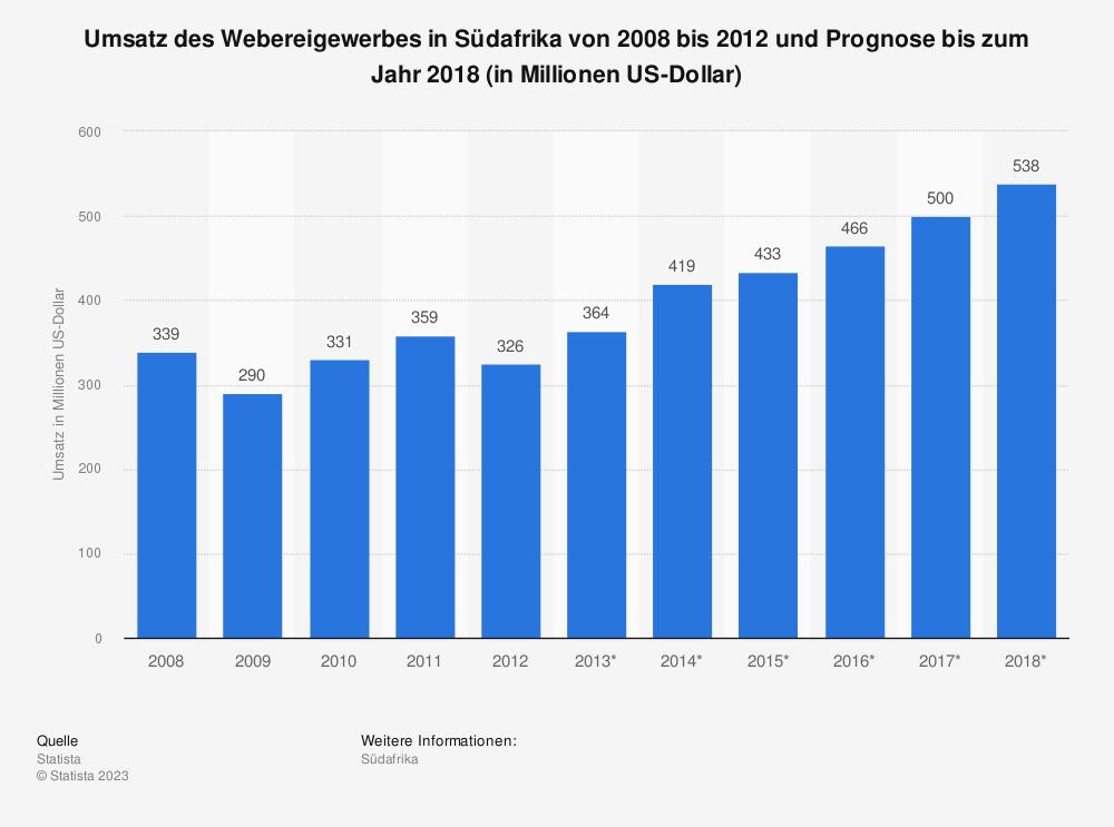 Statistik: Umsatz des Webereigewerbes in Südafrika von 2008 bis 2012 und Prognose bis zum Jahr 2018 (in Millionen US-Dollar) | Statista