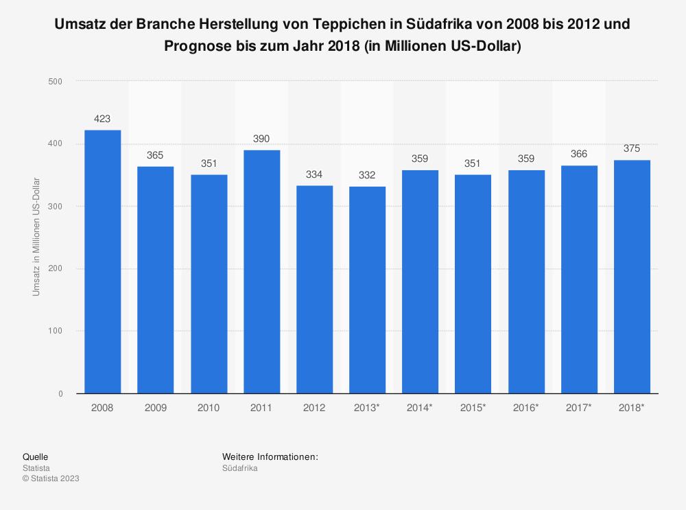Statistik: Umsatz der Branche Herstellung von Teppichen in Südafrika von 2008 bis 2012 und Prognose bis zum Jahr 2018 (in Millionen US-Dollar) | Statista