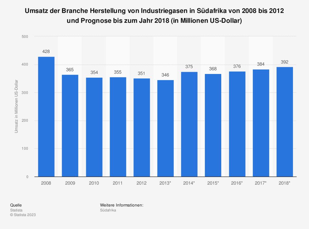 Statistik: Umsatz der Branche Herstellung von Industriegasen in Südafrika von 2008 bis 2012 und Prognose bis zum Jahr 2018 (in Millionen US-Dollar) | Statista