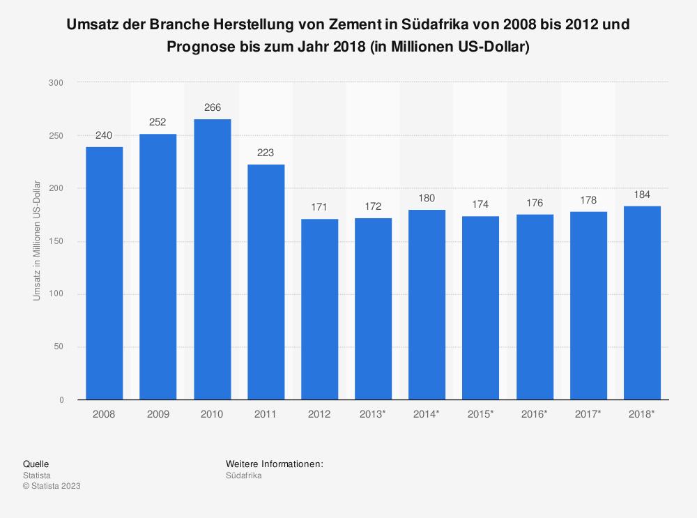 Statistik: Umsatz der Branche Herstellung von Zement in Südafrika von 2008 bis 2012 und Prognose bis zum Jahr 2018 (in Millionen US-Dollar) | Statista