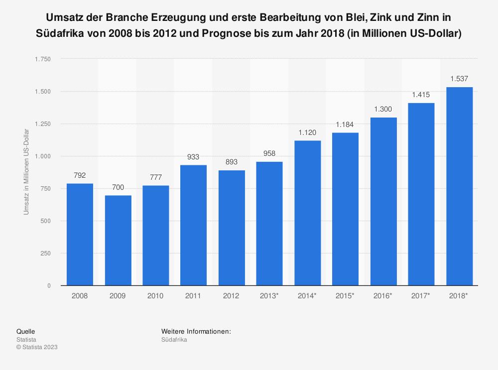 Statistik: Umsatz der Branche Erzeugung und erste Bearbeitung von Blei, Zink und Zinn in Südafrika von 2008 bis 2012 und Prognose bis zum Jahr 2018 (in Millionen US-Dollar) | Statista