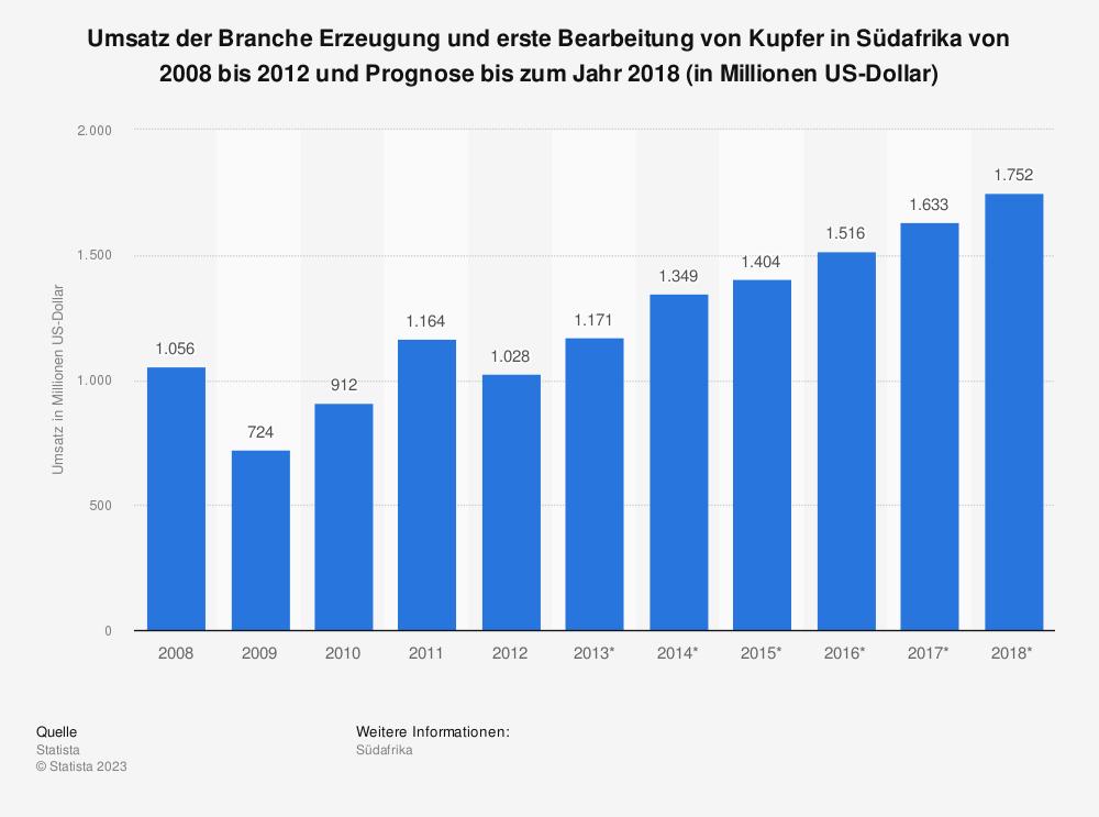 Statistik: Umsatz der Branche Erzeugung und erste Bearbeitung von Kupfer in Südafrika von 2008 bis 2012 und Prognose bis zum Jahr 2018 (in Millionen US-Dollar) | Statista