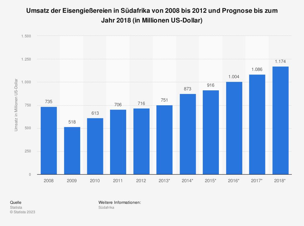 Statistik: Umsatz der Eisengießereien in Südafrika von 2008 bis 2012 und Prognose bis zum Jahr 2018 (in Millionen US-Dollar)   Statista