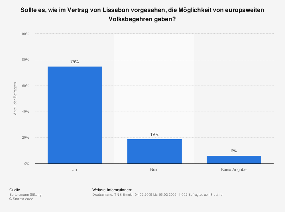 Statistik: Sollte es, wie im Vertrag von Lissabon vorgesehen, die Möglichkeit von europaweiten Volksbegehren geben? | Statista