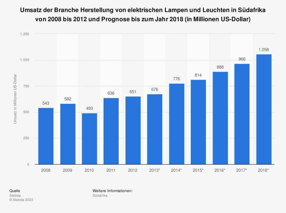 Statistik: Umsatz der Branche Herstellung von elektrischen Lampen und Leuchten in Südafrika von 2008 bis 2012 und Prognose bis zum Jahr 2018 (in Millionen US-Dollar) | Statista