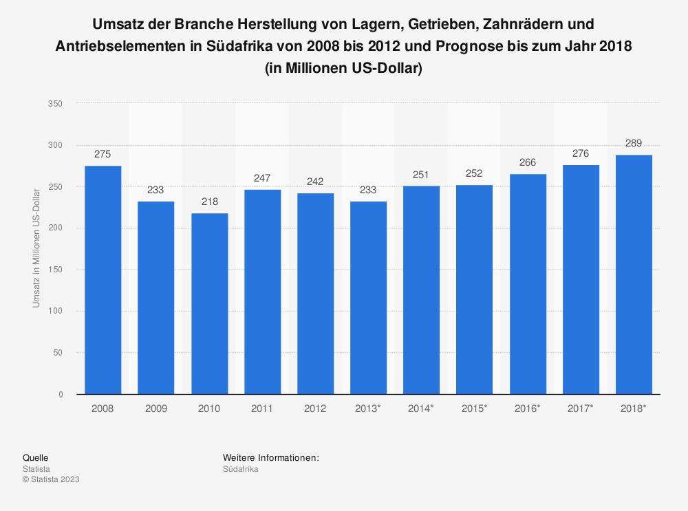 Statistik: Umsatz der Branche Herstellung von Lagern, Getrieben, Zahnrädern und Antriebselementen in Südafrika von 2008 bis 2012 und Prognose bis zum Jahr 2018 (in Millionen US-Dollar)   Statista