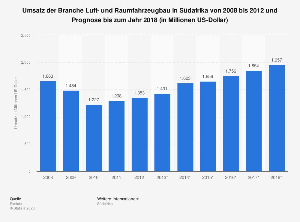 Statistik: Umsatz der Branche Luft- und Raumfahrzeugbau in Südafrika von 2008 bis 2012 und Prognose bis zum Jahr 2018 (in Millionen US-Dollar) | Statista