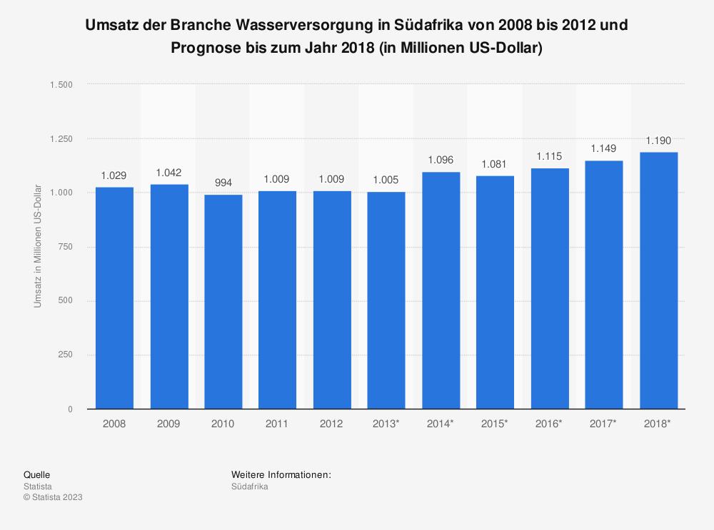 Statistik: Umsatz der Branche Wasserversorgung in Südafrika von 2008 bis 2012 und Prognose bis zum Jahr 2018 (in Millionen US-Dollar) | Statista
