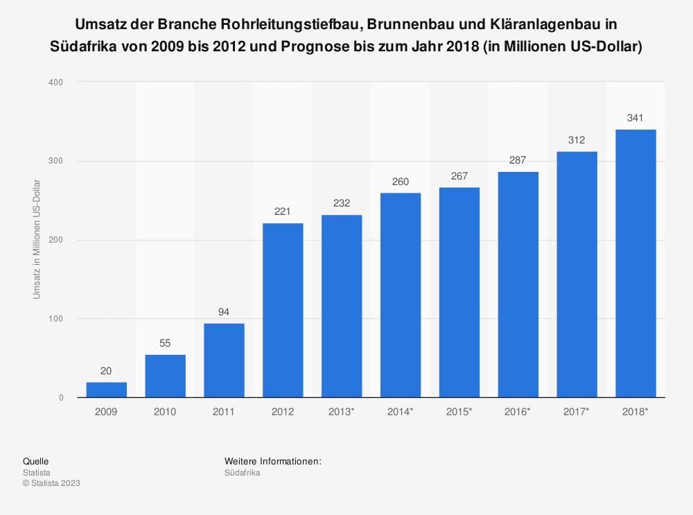 Statistik: Umsatz der Branche Rohrleitungstiefbau, Brunnenbau und Kläranlagenbau in Südafrika von 2009 bis 2012 und Prognose bis zum Jahr 2018 (in Millionen US-Dollar) | Statista