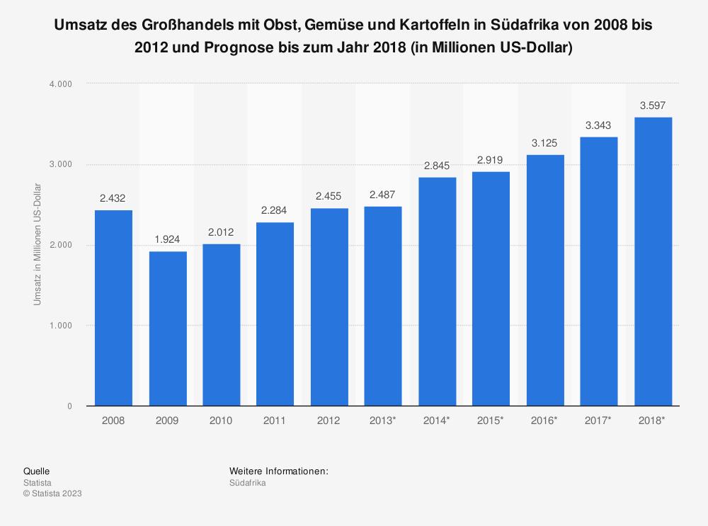 Statistik: Umsatz des Großhandels mit Obst, Gemüse und Kartoffeln in Südafrika von 2008 bis 2012 und Prognose bis zum Jahr 2018 (in Millionen US-Dollar)   Statista