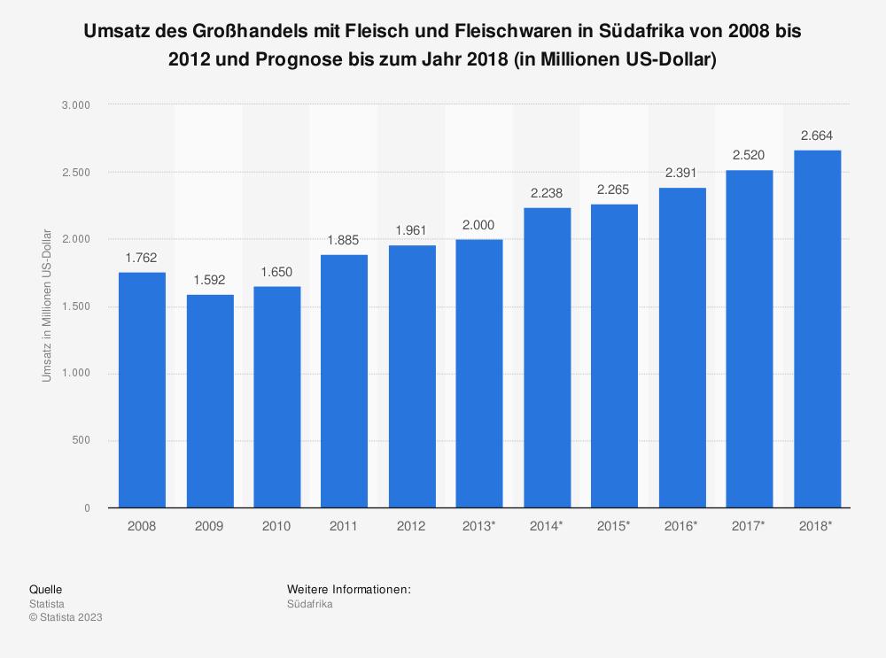 Statistik: Umsatz des Großhandels mit Fleisch und Fleischwaren in Südafrika von 2008 bis 2012 und Prognose bis zum Jahr 2018 (in Millionen US-Dollar) | Statista