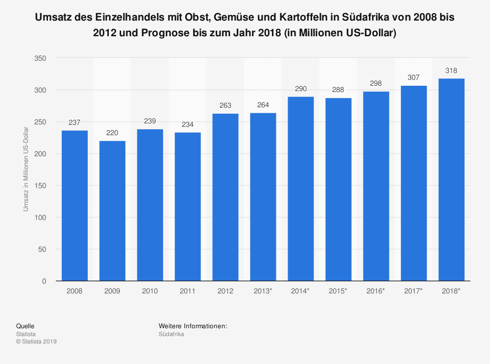 Statistik: Umsatz des Einzelhandels mit Obst, Gemüse und Kartoffeln in Südafrika von 2008 bis 2012 und Prognose bis zum Jahr 2018 (in Millionen US-Dollar) | Statista