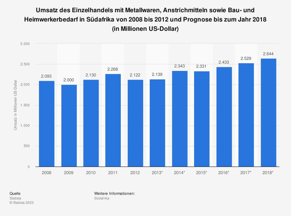 Statistik: Umsatz des Einzelhandels mit Metallwaren, Anstrichmitteln sowie Bau- und Heimwerkerbedarf in Südafrika von 2008 bis 2012 und Prognose bis zum Jahr 2018 (in Millionen US-Dollar)   Statista