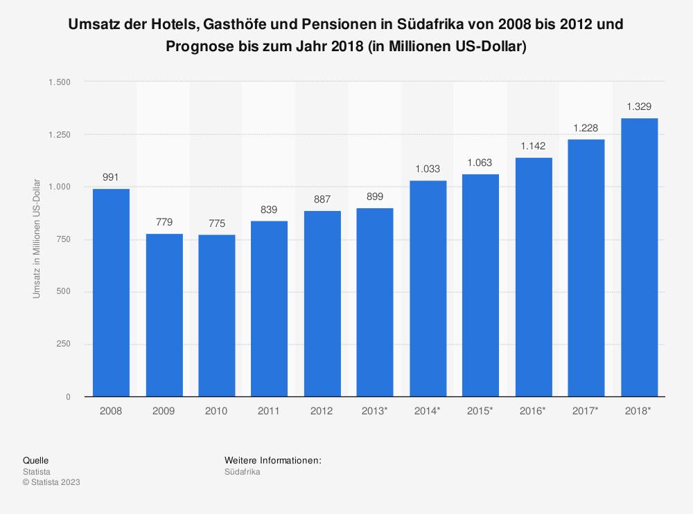 Statistik: Umsatz der Hotels, Gasthöfe und Pensionen in Südafrika von 2008 bis 2012 und Prognose bis zum Jahr 2018 (in Millionen US-Dollar) | Statista