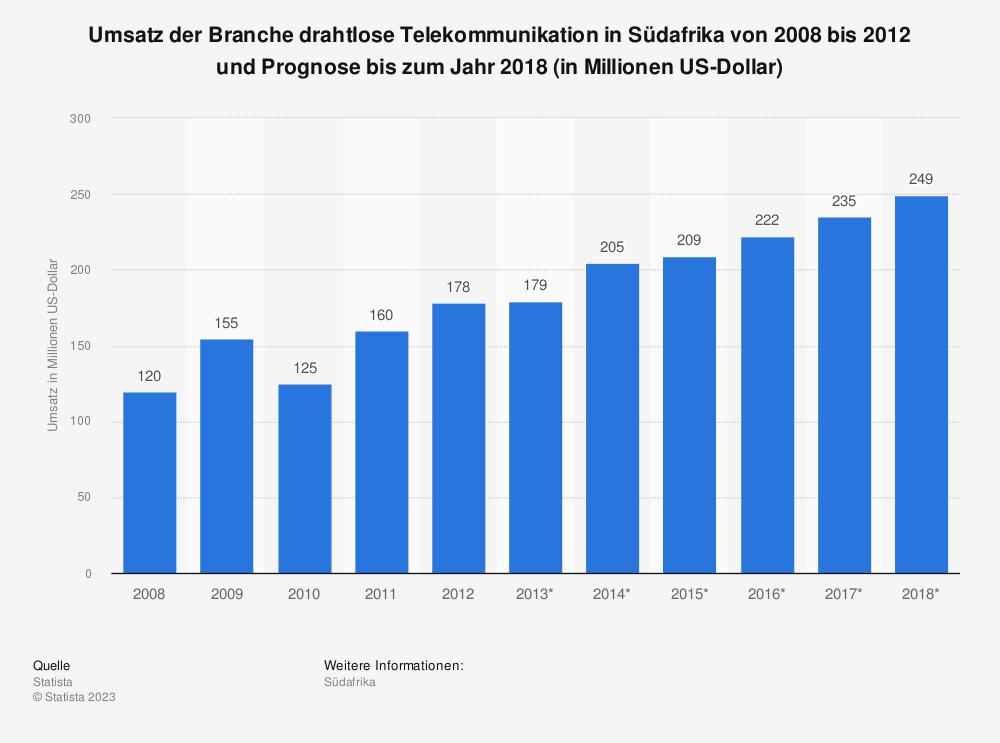Statistik: Umsatz der Branche drahtlose Telekommunikation in Südafrika von 2008 bis 2012 und Prognose bis zum Jahr 2018 (in Millionen US-Dollar) | Statista