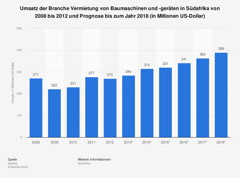 Statistik: Umsatz der Branche Vermietung von Baumaschinen und -geräten in Südafrika von 2008 bis 2012 und Prognose bis zum Jahr 2018 (in Millionen US-Dollar)   Statista