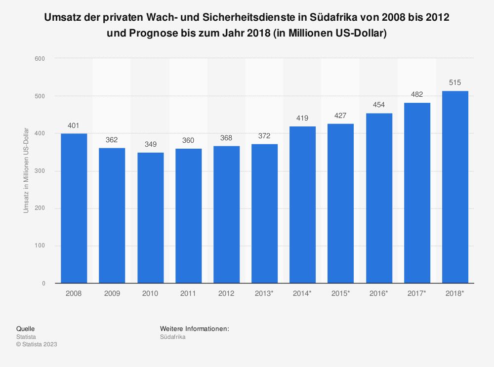 Statistik: Umsatz der privaten Wach- und Sicherheitsdienste in Südafrika von 2008 bis 2012 und Prognose bis zum Jahr 2018 (in Millionen US-Dollar) | Statista