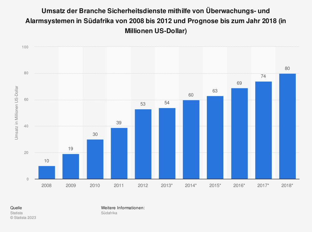 Statistik: Umsatz der Branche Sicherheitsdienste mithilfe von Überwachungs- und Alarmsystemen in Südafrika von 2008 bis 2012 und Prognose bis zum Jahr 2018 (in Millionen US-Dollar)   Statista