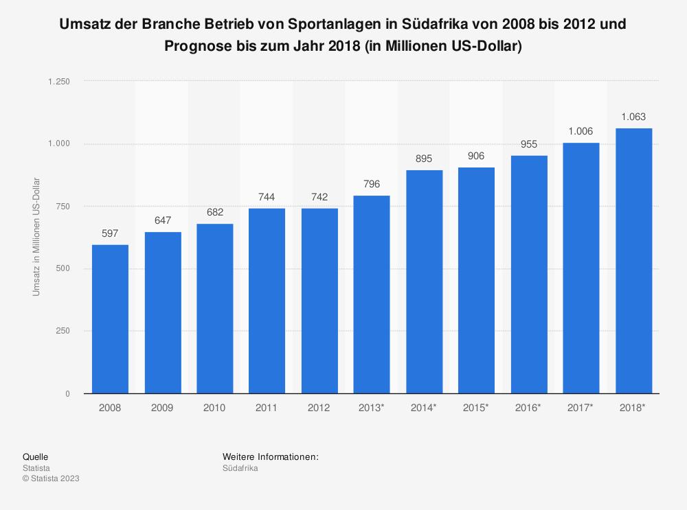Statistik: Umsatz der Branche Betrieb von Sportanlagen in Südafrika von 2008 bis 2012 und Prognose bis zum Jahr 2018 (in Millionen US-Dollar)   Statista