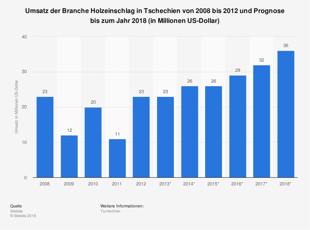 Statistik: Umsatz der Branche Holzeinschlag in Tschechien von 2008 bis 2012 und Prognose bis zum Jahr 2018 (in Millionen US-Dollar) | Statista