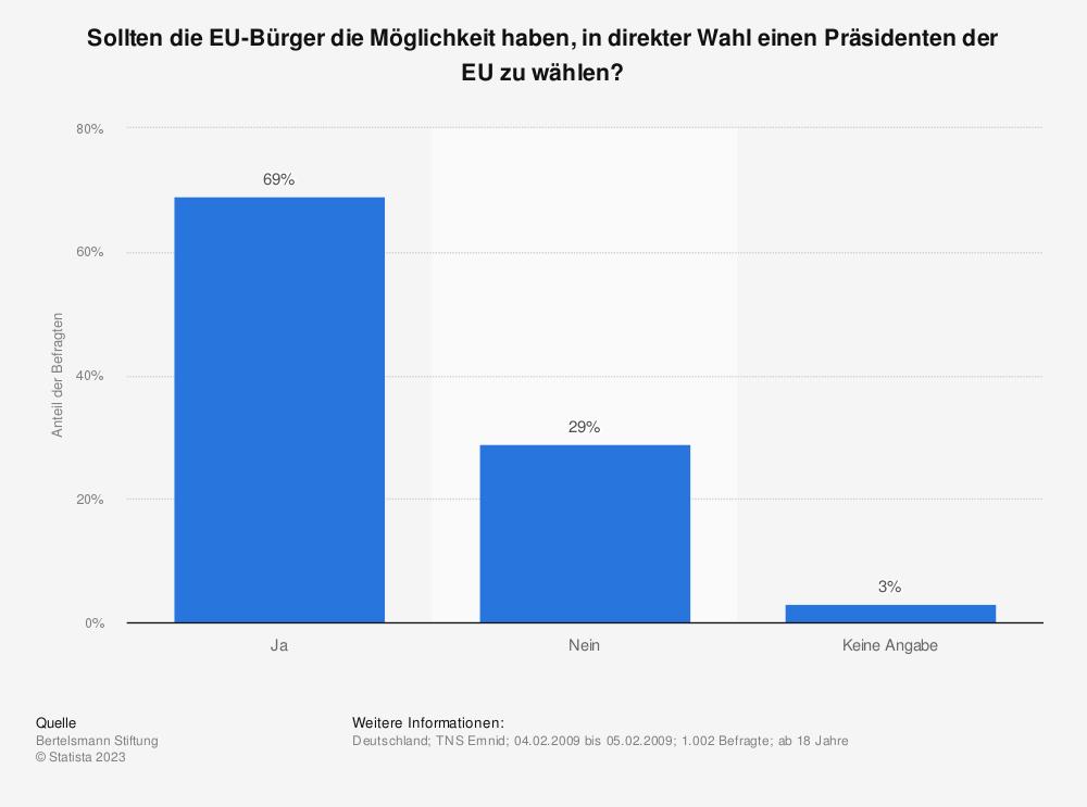 Statistik: Sollten die EU-Bürger die Möglichkeit haben, in direkter Wahl einen Präsidenten der EU zu wählen? | Statista