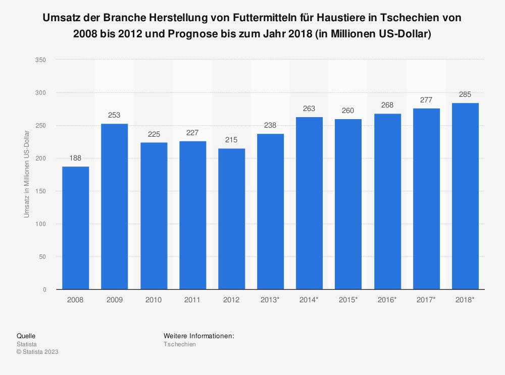 Statistik: Umsatz der Branche Herstellung von Futtermitteln für Haustiere in Tschechien von 2008 bis 2012 und Prognose bis zum Jahr 2018 (in Millionen US-Dollar) | Statista