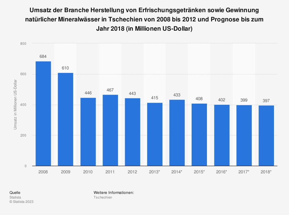 Statistik: Umsatz der Branche Herstellung von Erfrischungsgetränken sowie Gewinnung natürlicher Mineralwässer in Tschechien von 2008 bis 2012 und Prognose bis zum Jahr 2018 (in Millionen US-Dollar)   Statista