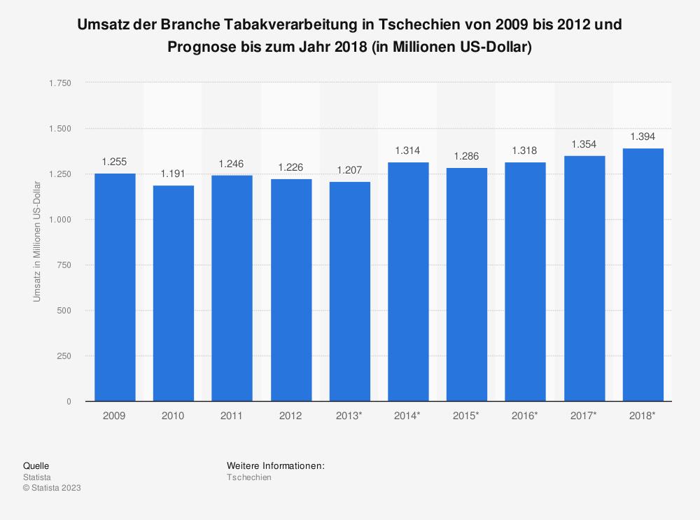 Statistik: Umsatz der Branche Tabakverarbeitung in Tschechien von 2009 bis 2012 und Prognose bis zum Jahr 2018 (in Millionen US-Dollar)   Statista