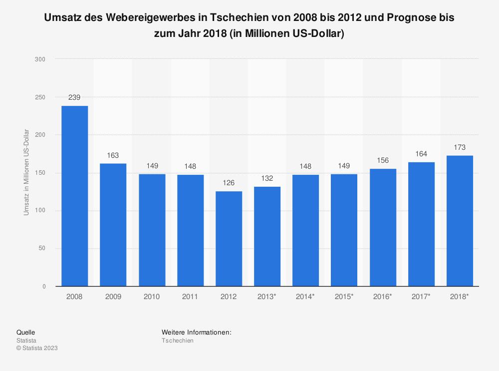 Statistik: Umsatz des Webereigewerbes in Tschechien von 2008 bis 2012 und Prognose bis zum Jahr 2018 (in Millionen US-Dollar) | Statista