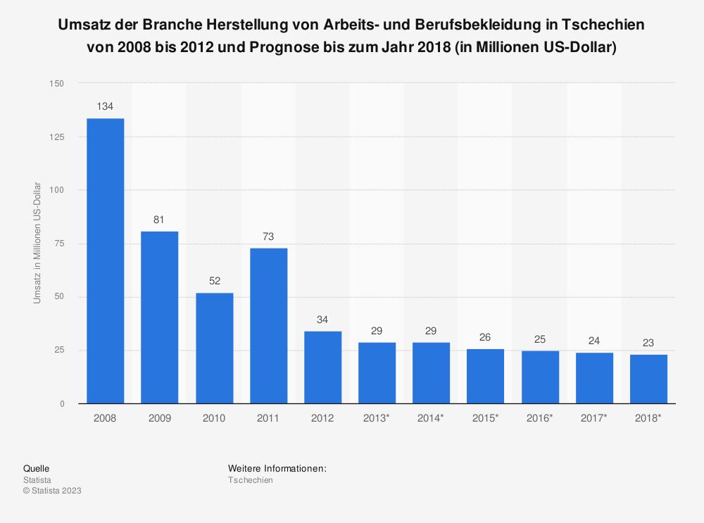 Statistik: Umsatz der Branche Herstellung von Arbeits- und Berufsbekleidung in Tschechien von 2008 bis 2012 und Prognose bis zum Jahr 2018 (in Millionen US-Dollar) | Statista