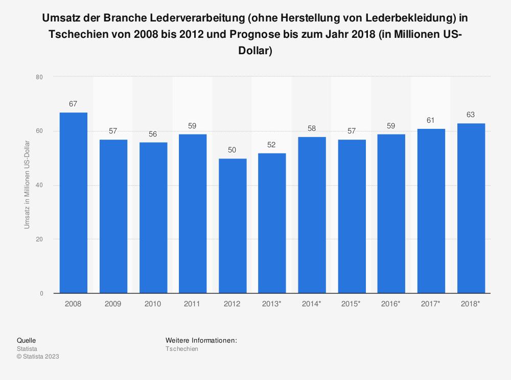 Statistik: Umsatz der Branche Lederverarbeitung (ohne Herstellung von Lederbekleidung) in Tschechien von 2008 bis 2012 und Prognose bis zum Jahr 2018 (in Millionen US-Dollar) | Statista