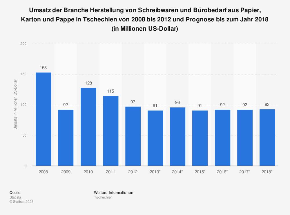 Statistik: Umsatz der Branche Herstellung von Schreibwaren und Bürobedarf aus Papier, Karton und Pappe in Tschechien von 2008 bis 2012 und Prognose bis zum Jahr 2018 (in Millionen US-Dollar) | Statista